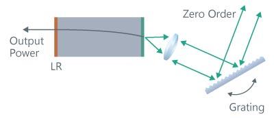 波長掃引光源 模式図:リトロー配置外部共振型レーザの例