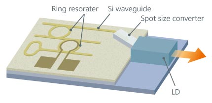 Silicon photonics schematic