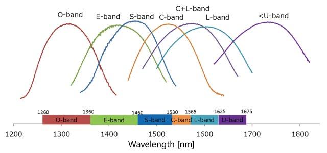 Wavelength Lineup