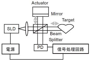 OCTの基本構造