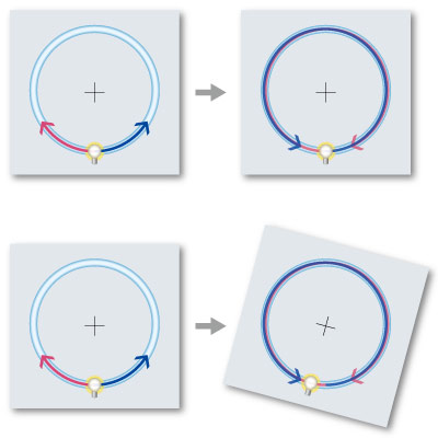 Principle of Fiber Optic Gyroscopes