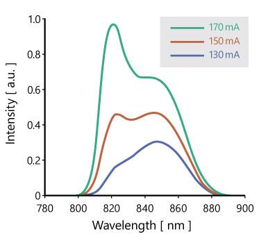 SLDのスペクトル例