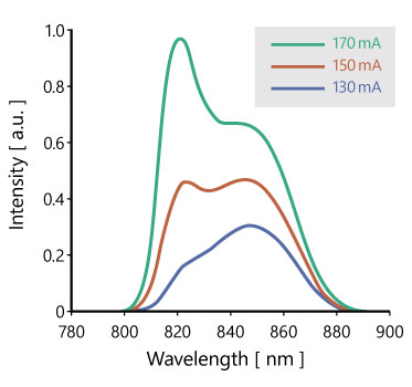 Spectral example of SLD