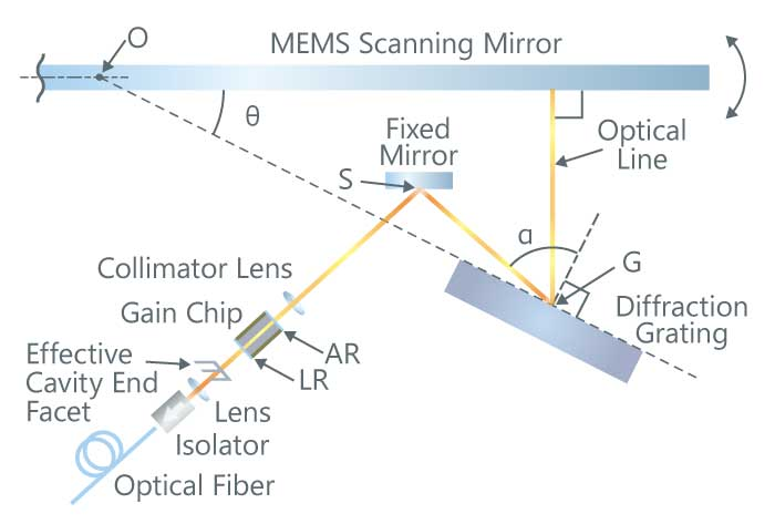 Overview of Anritsu swept light