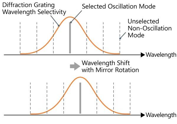 Oscillation mode changes of Anritsu swept light sources