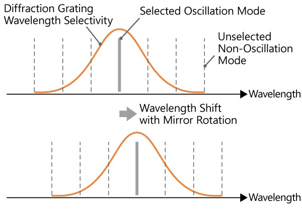 Oscillation mode changes of Anritsu swept light sources