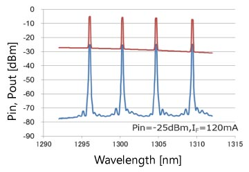 Amplification Wavelength Characteristics