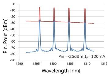 Amplification Wavelength Characteristics