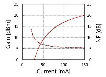 Amplification Current Characteristics