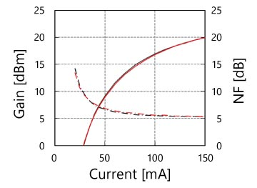 Amplification Current Characteristics