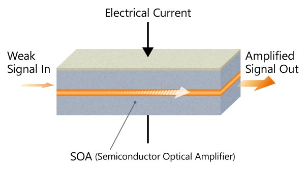 SOA 模式図