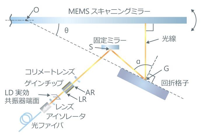 アンリツの波長掃引光源の概略図