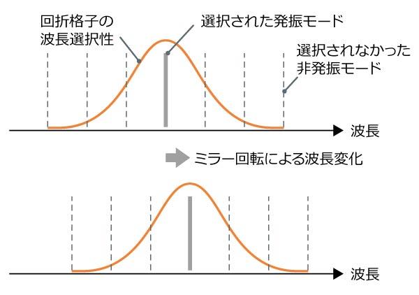 アンリツ製波長掃引光源の発振モードの変化の様子
