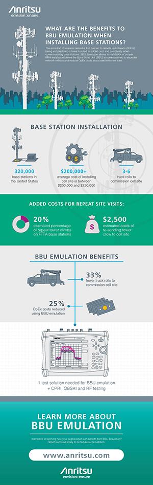 BBU Emulation Infographic