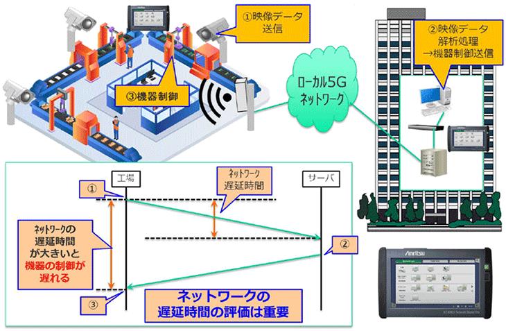 ローカル5G遅延時間測定イメージ