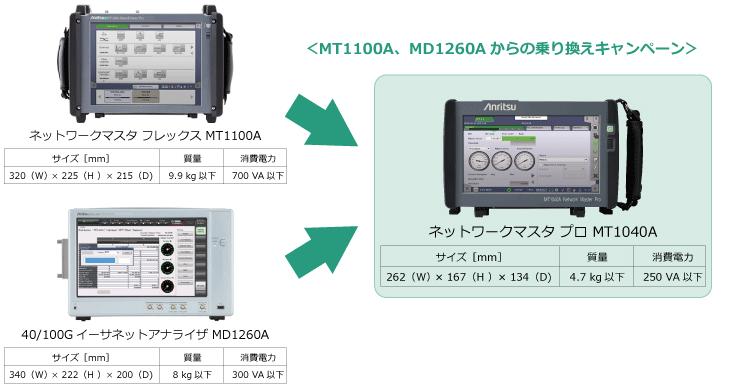 MT1100A、MD1260Aからの乗り換えキャンペーン