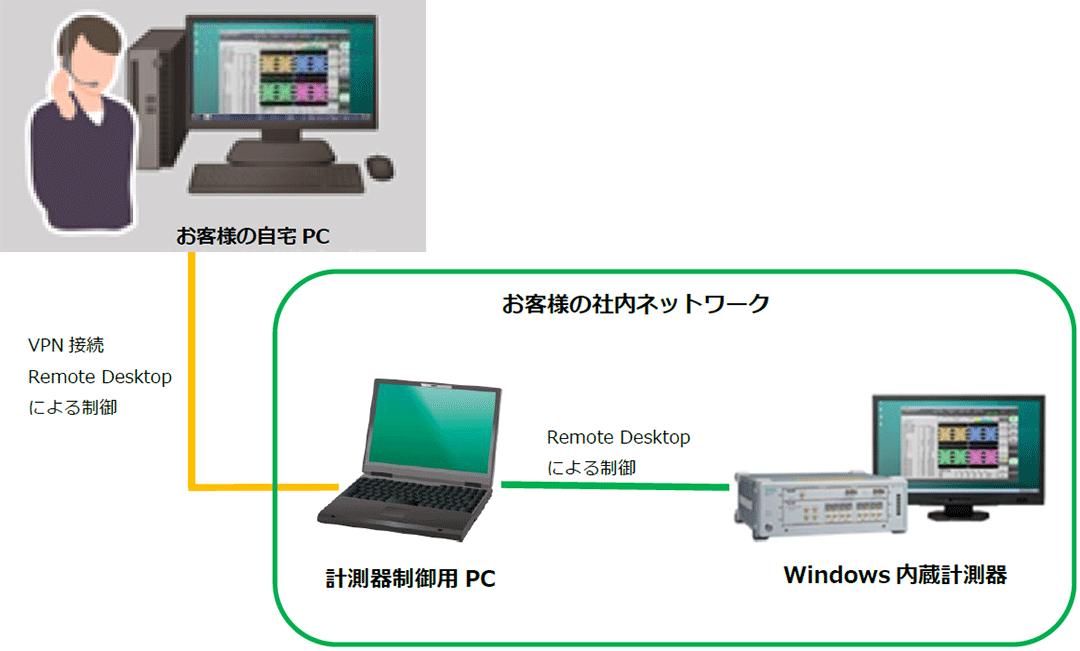 Windows内蔵計測器のリモート制御例