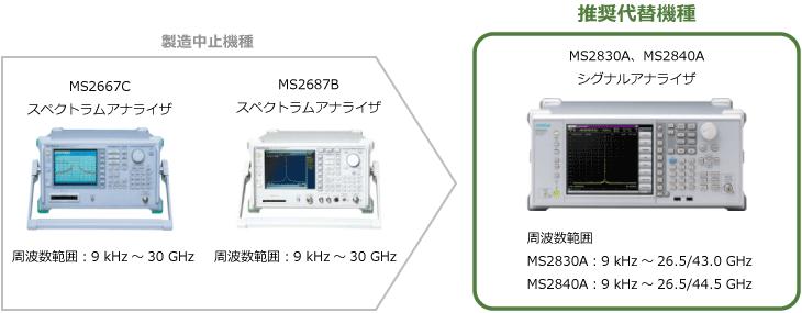 製造中止機種 スペクトラムアナライザ MS2667Cとスペクトラムアナライザ MS2687Bからの推奨代替機種は次の2機種です。スペクトラムアナライザ MS2830Aとスペクトラムアナライザ MS2840Aです。