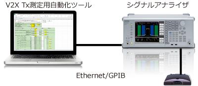 V2X Tx測定用自動化ツール