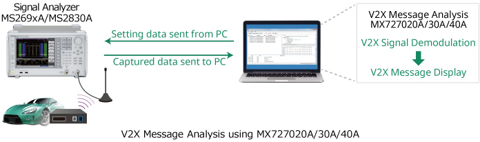 V2X Message Analysis using MX727020A/30A/40A