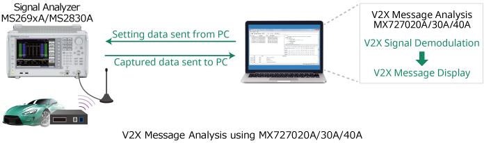 V2X Message Analysis using MX727020A/30A/40A