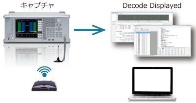 V2XプロトコルモニタとV2Xメッセージビューア