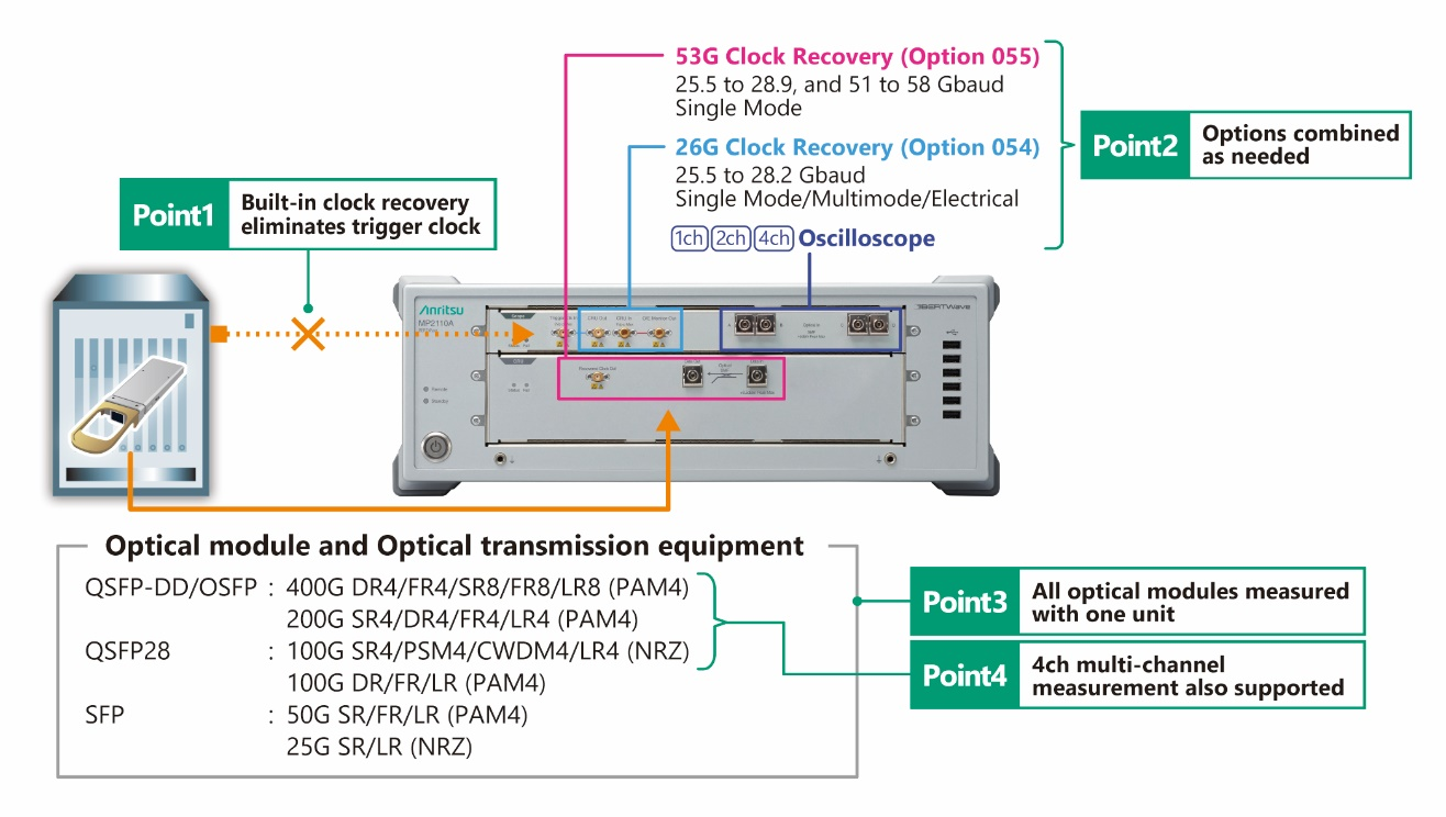 MP2110A Optical Module Measurement Solution using Clock Recovery Options