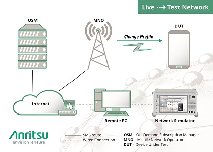Anritsu Partnership Develops First Solution for Live and Simulated Testing of Vehicle SIM Cards
