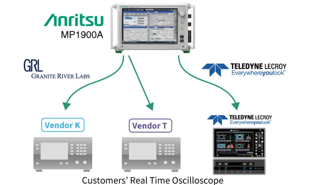 Signal Quality Analyzer-R MP1900A Customers real time oscilloscope