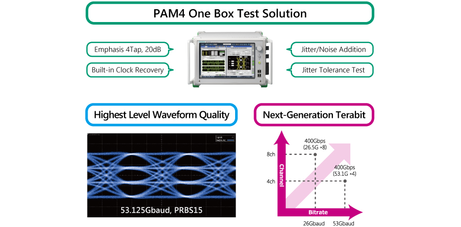 PAM4 One Box Test Solution