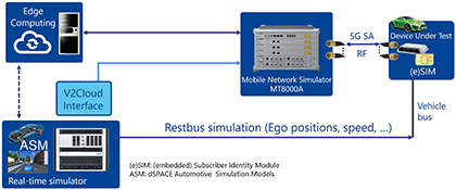 dSPACE Testing of 5G Automotive Applications