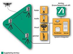 Aeroshield diagram