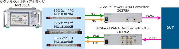 MP1800Aシリーズによる32 Gbaud PAM4 BERテストソリューション