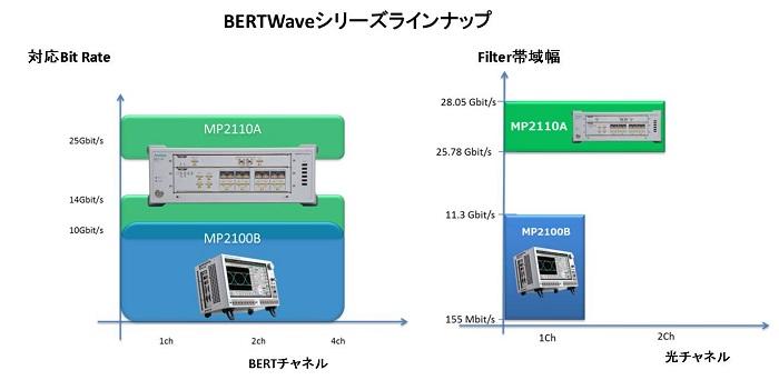 BERTWave Series Lineup