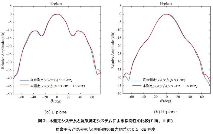 本測定システムと従来測定システムによる指向性の比較(E面,H面)