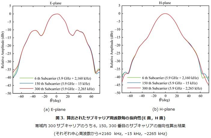 算出されたサブキャリア周波数毎の指向性(E面,H面)