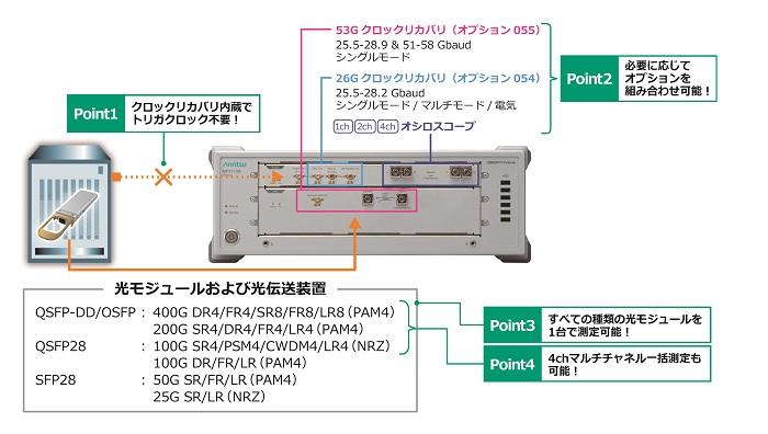 内蔵クロックリカバリユニットを利用したMP2110A測定ソリューション