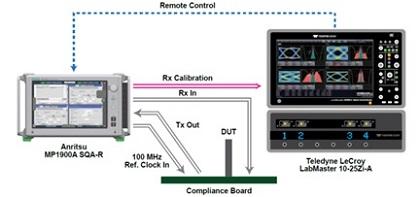 PCIE 4.0 Diagram