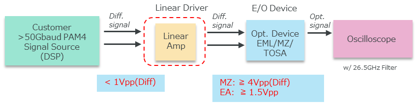 Example of System Setup for Evaluating E/O devices