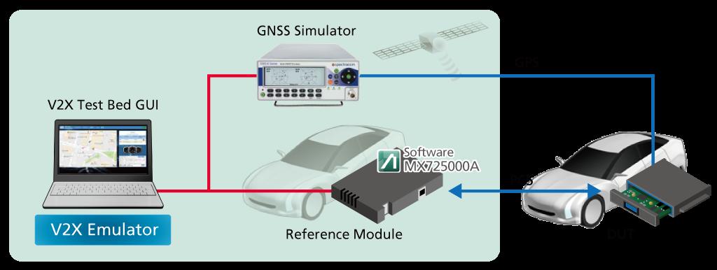 具有成本效益的C-V2X PC5通信功能图形化评估