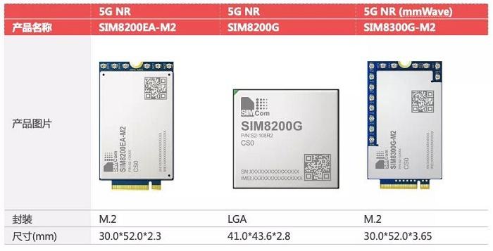 芯讯通5G模组系列
