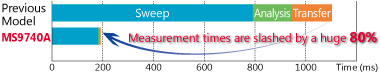 MS9740A Faster Measurement Times