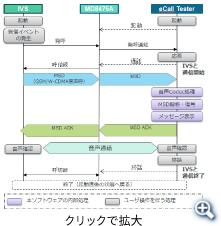 通信シーケンス(eCall Tester)