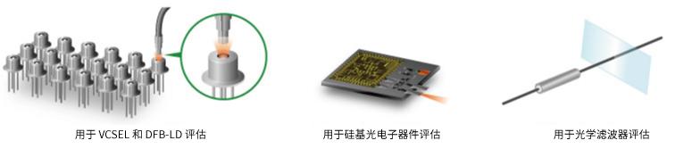 用于 VCSEL 和 DFB-LD 评估、用于硅基光电子器件评估、用于光学滤波器评估