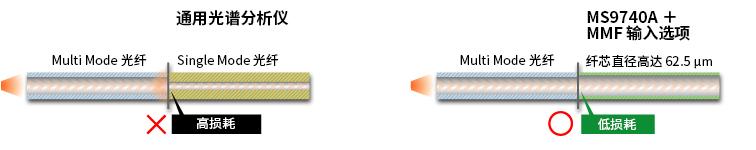 通用光谱分析仪     MS9740A + MMF 输入选项