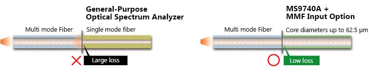 General-Purpose Optical Spectrum Analyzer     MS9740A + MMF Input Option