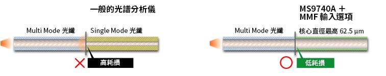 一般的光譜分析儀      MS9740A + MMF 輸入選項