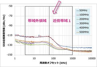 例)MS2830A+低位相雑音(opt.066)位相雑音性能グラフ meas.