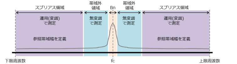 必要周波数帯幅と帯域外領域とスプリアス領域