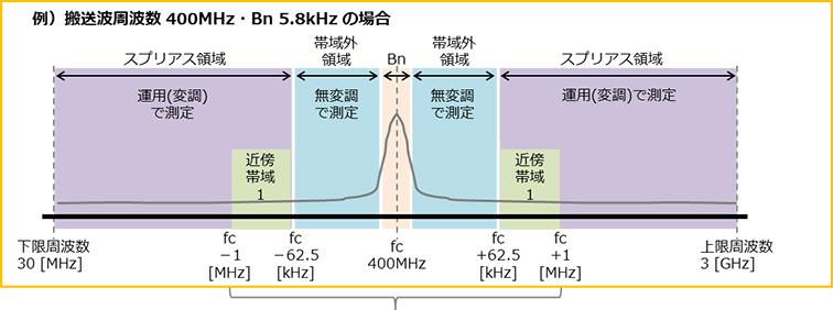 搬送波周波数 400MHz・Bn 5.8kHz の場合